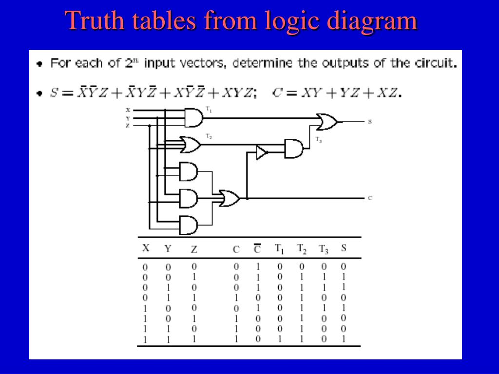 Truth tables from logic diagram