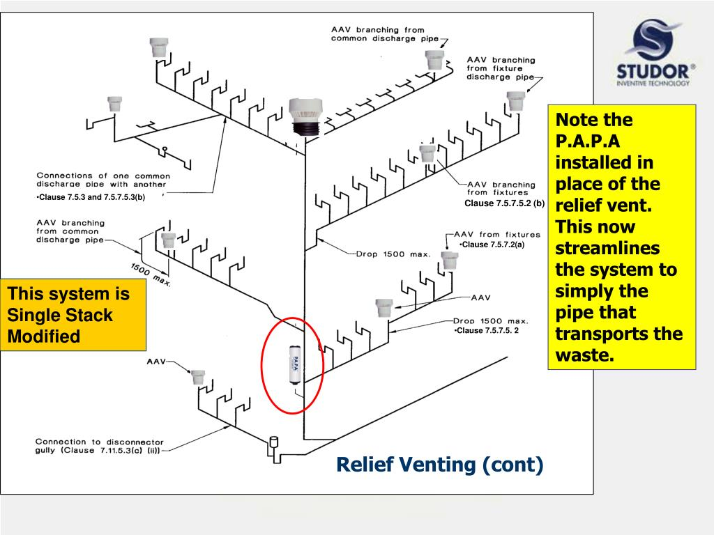 Relief Venting (cont)