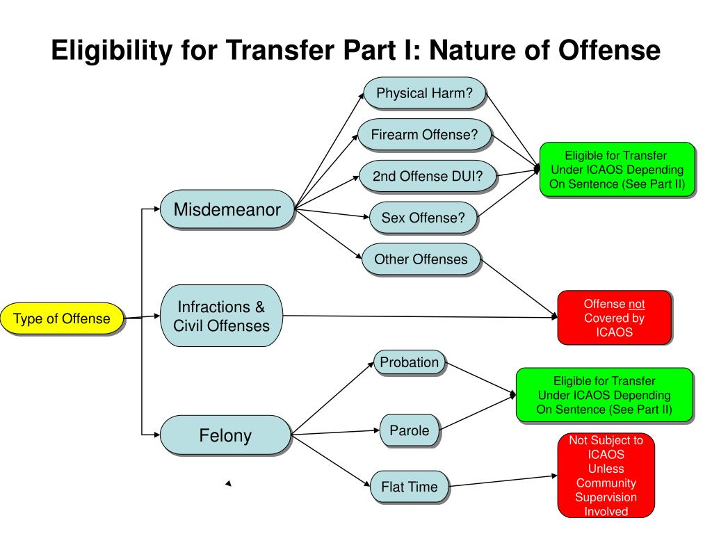 Eligibility for Transfer Part I: Nature of Offense