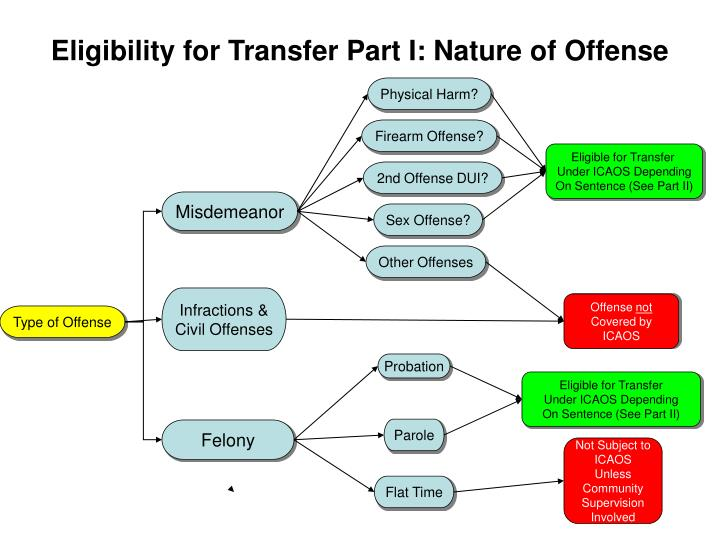 Eligibility for transfer part i nature of offense