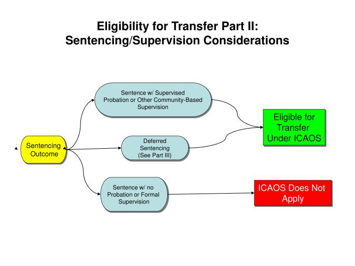 Eligibility for transfer part ii sentencing supervision considerations