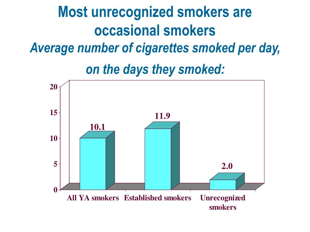 Most unrecognized smokers are occasional smokers