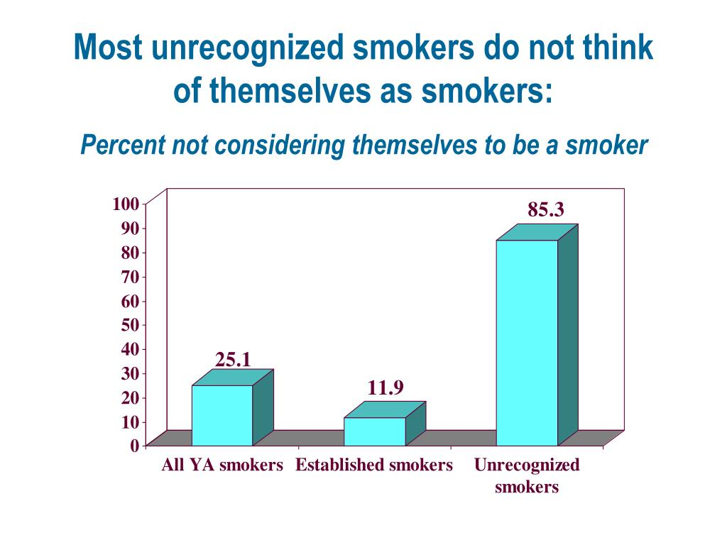 Most unrecognized smokers do not think of themselves as smokers: