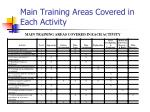 main training areas covered in each activity