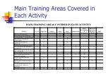 main training areas covered in each activity20