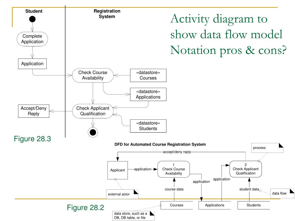 Activity diagram to show data flow model Notation pros & cons?