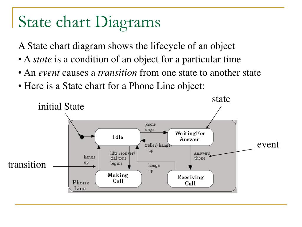 State chart Diagrams