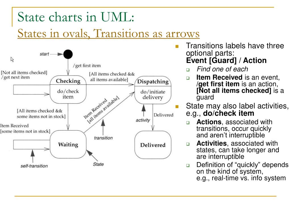 State charts in UML: