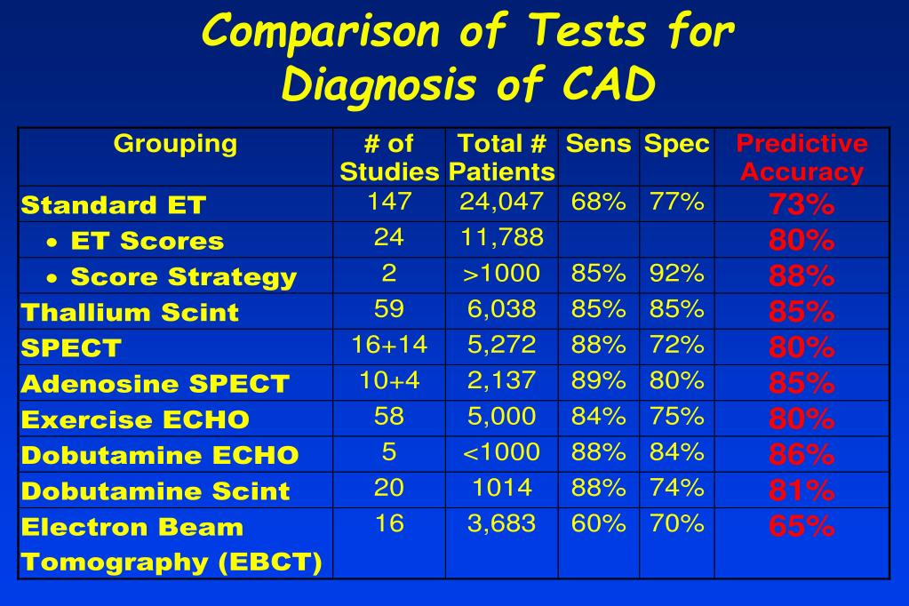 Comparison of Tests for Diagnosis of CAD