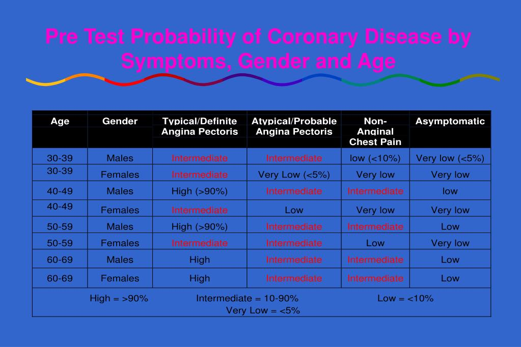 Pre Test Probability of Coronary Disease by Symptoms, Gender and Age
