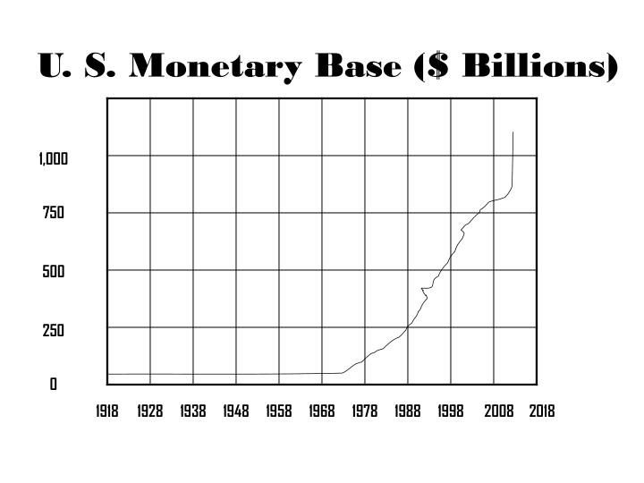 U. S. Monetary Base ($ Billions)