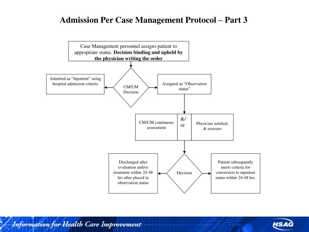 Case Management personnel assigns patient to appropriate status.