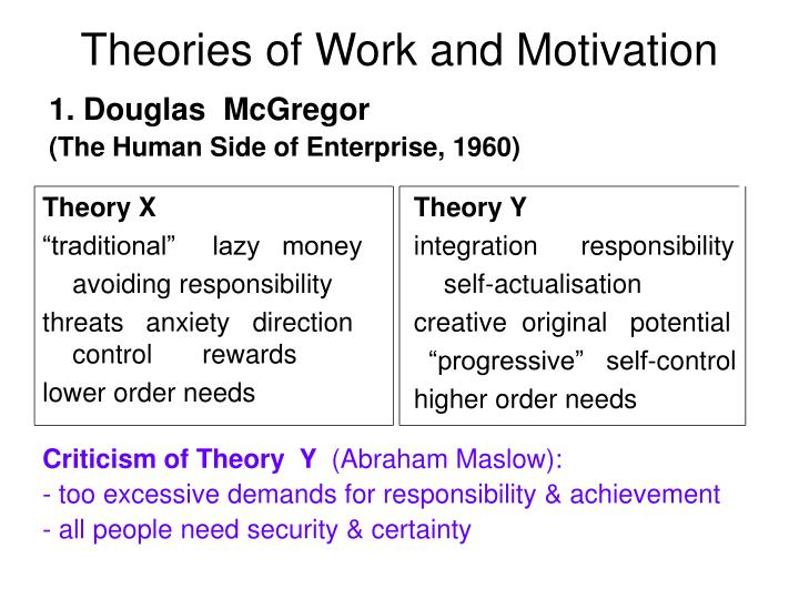 Theories of work and motivation3