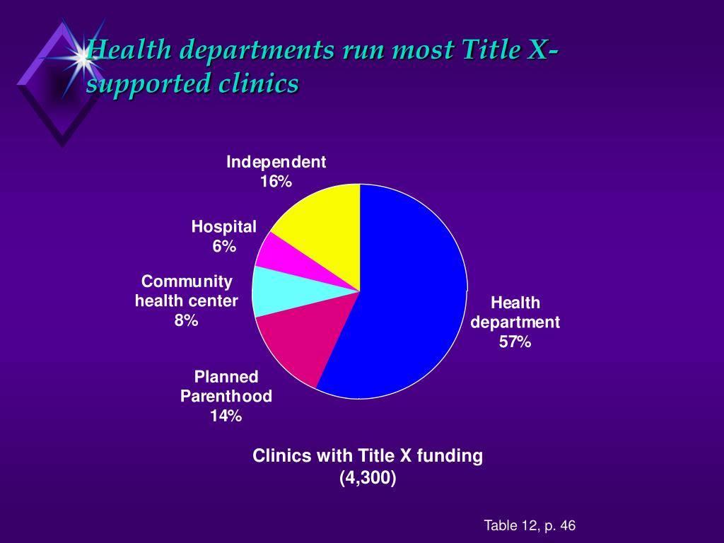 Health departments run most Title X-supported clinics