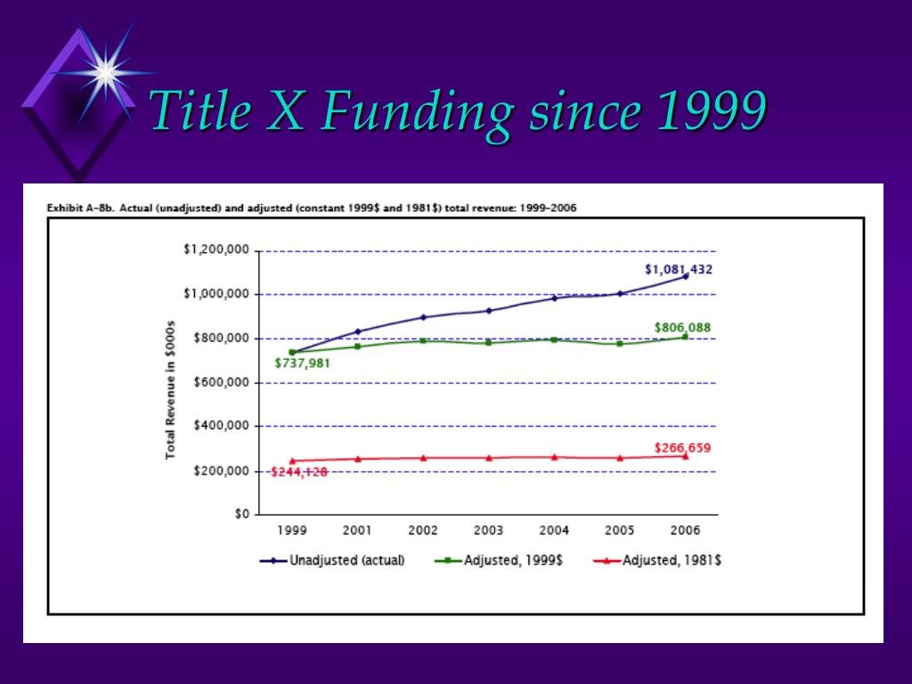 Title X Funding since 1999