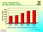 wood consumption in the united states