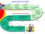 budget timeline for fy 200z