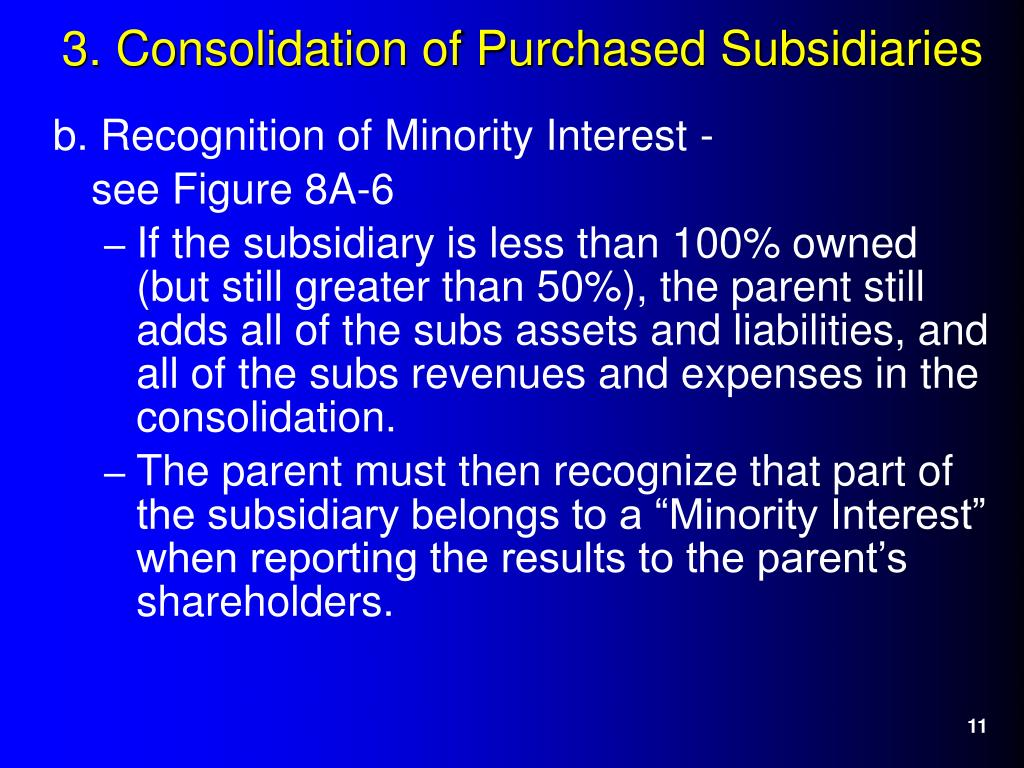 b. Recognition of Minority Interest -