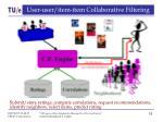 user user item item collaborative filtering