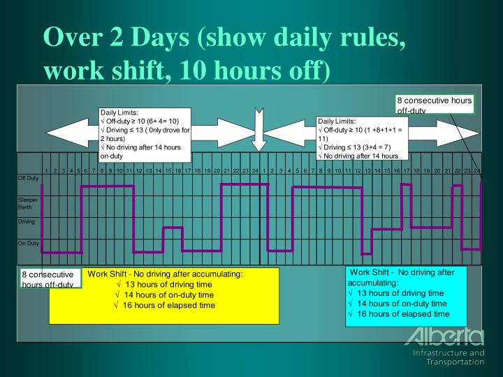 Over 2 Days (show daily rules, work shift, 10 hours off)
