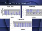 acetate consumption dead