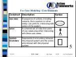 use case modeling core elements