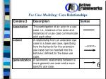 use case modeling core relationships