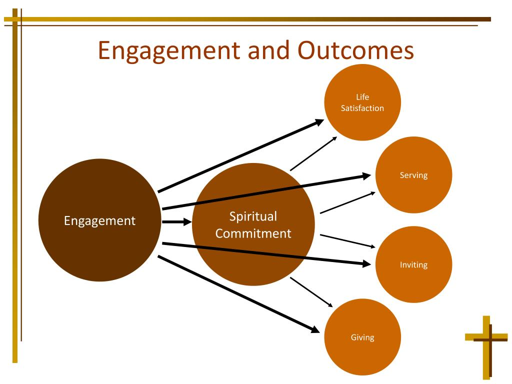 Engagement and Outcomes