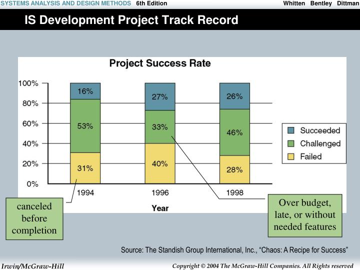 Is development project track record