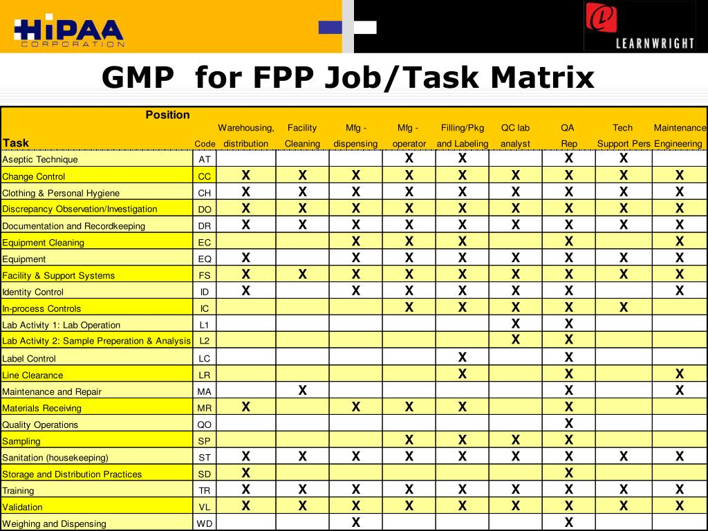 GMP  for FPP Job/Task Matrix