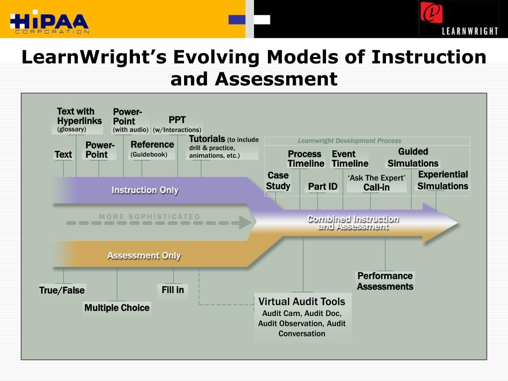 LearnWright's Evolving Models of Instruction and Assessment