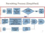 permitting process simplified37