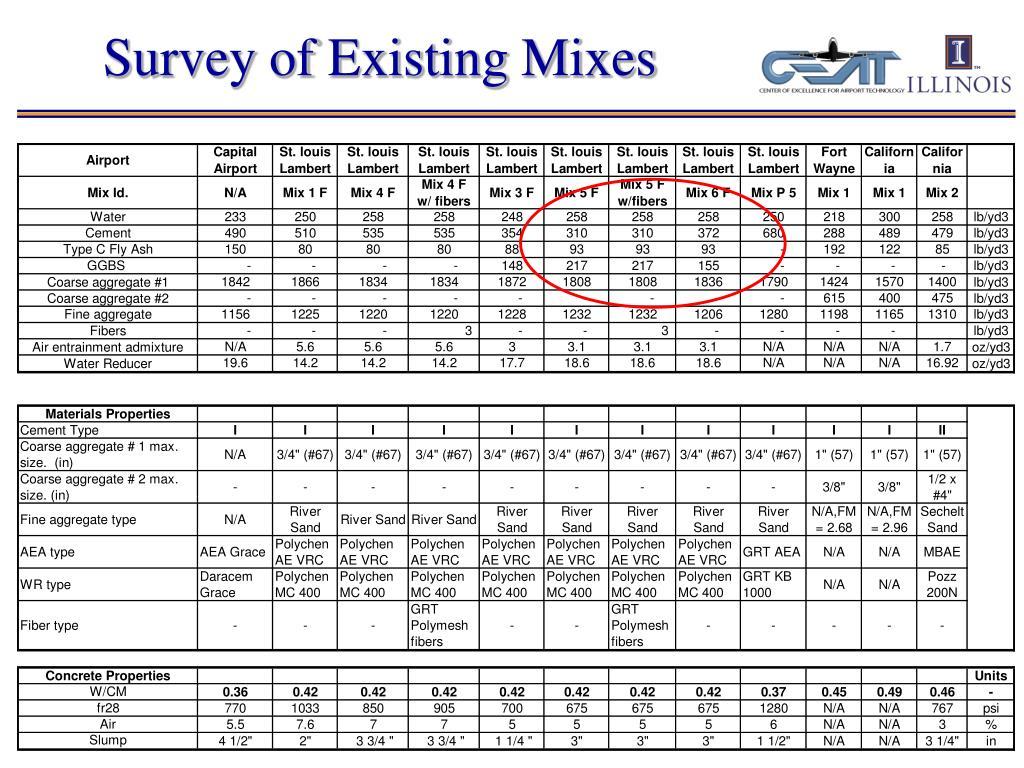 Survey of Existing Mixes