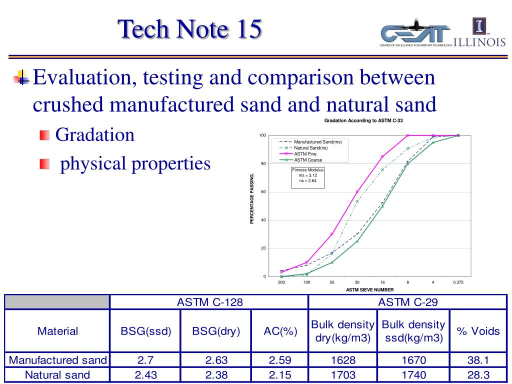Tech Note 15
