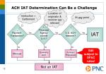 ach iat determination can be a challenge