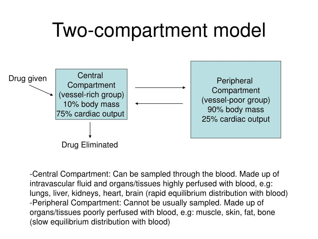 Two-compartment model