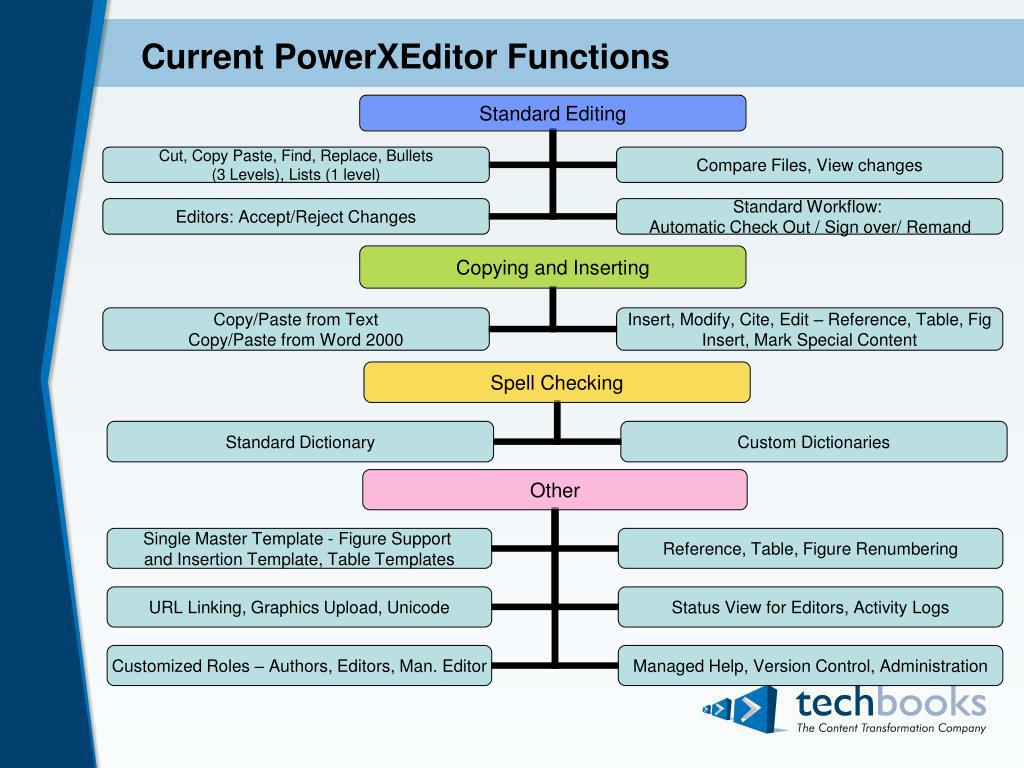 Current PowerXEditor Functions