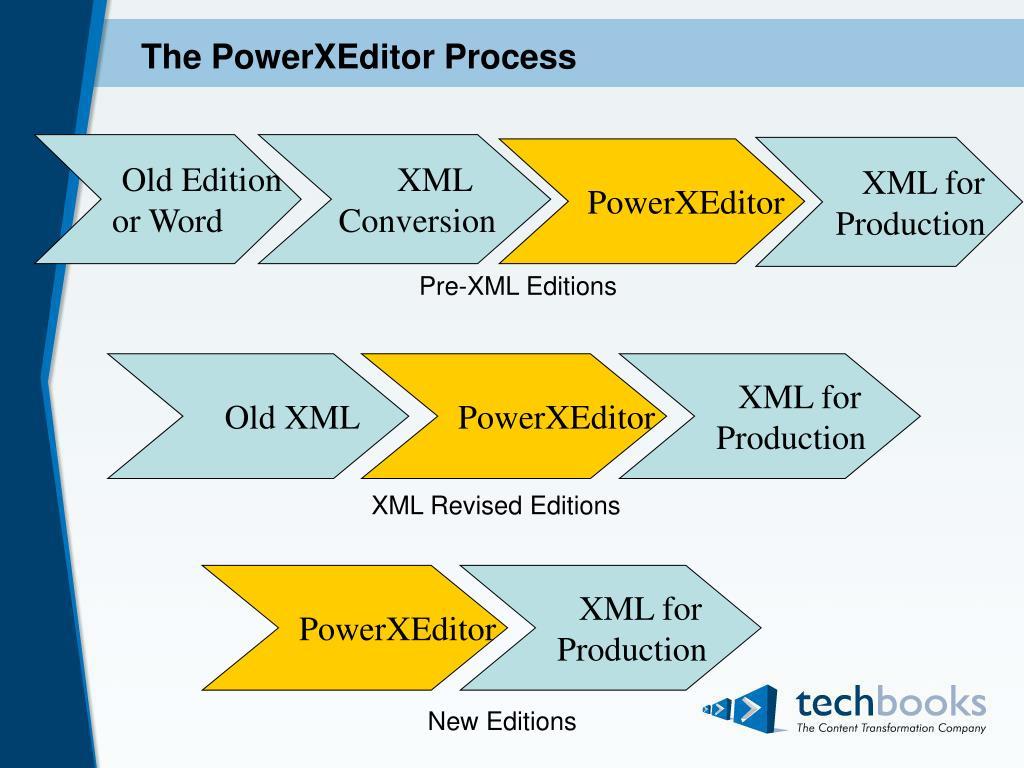The PowerXEditor Process