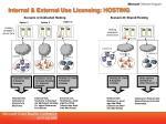 internal external use licensing hosting