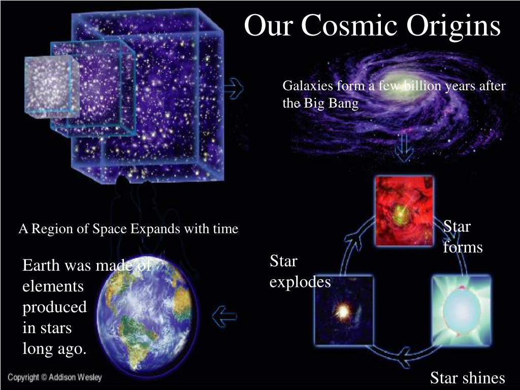 Our Cosmic Origins