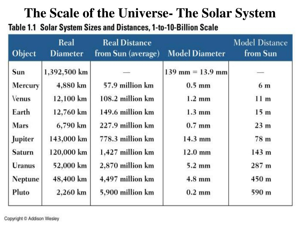 The Scale of the Universe- The Solar System