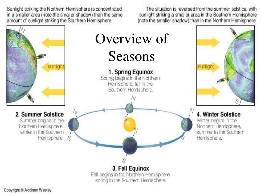 Overview of Seasons