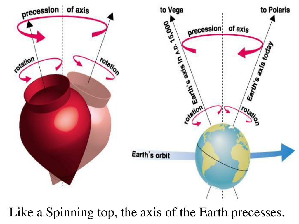 Like a Spinning top, the axis of the Earth precesses.