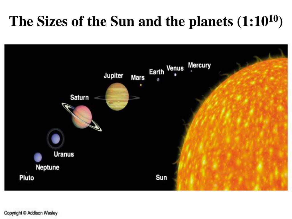 The Sizes of the Sun and the planets (1:10