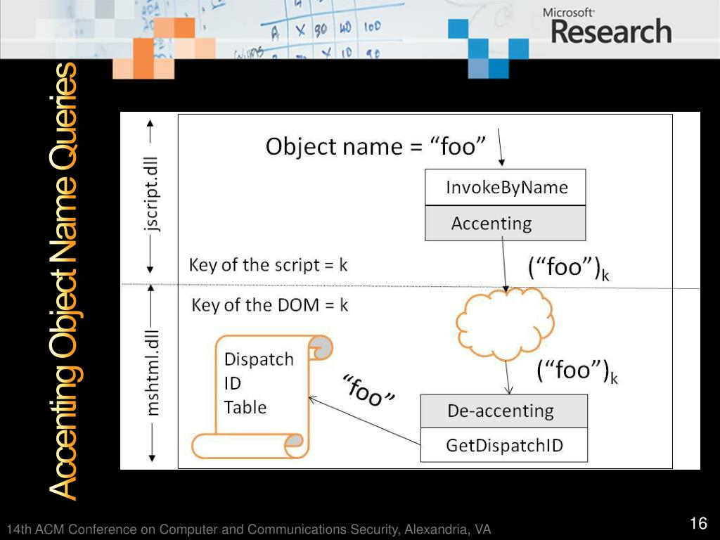 Accenting Object Name Queries