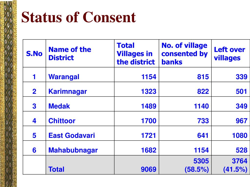Status of Consent
