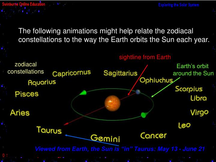 The following animations might help relate the zodiacal