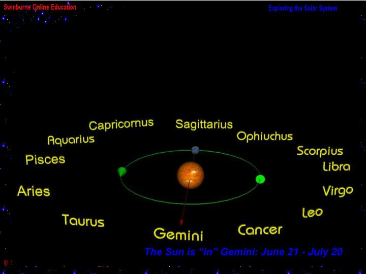 "The Sun is ""in"" Gemini: June 21 - July 20"