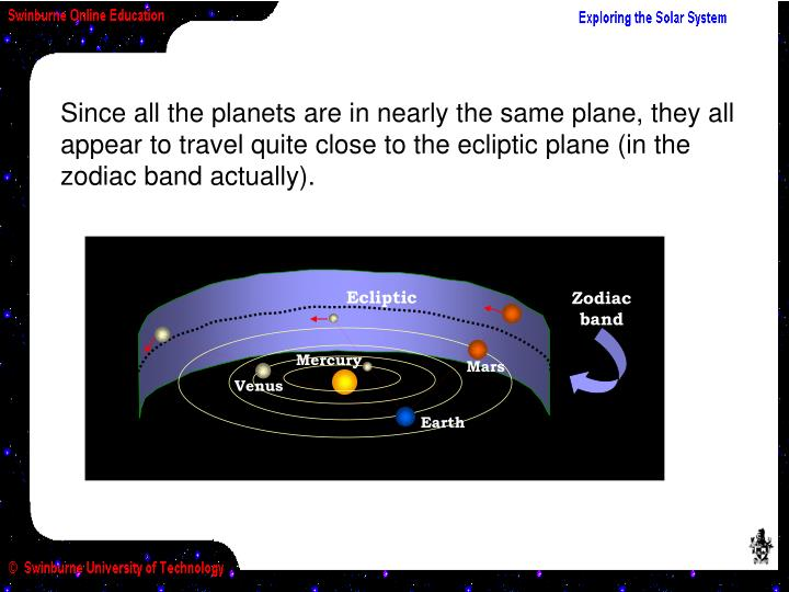 Since all the planets are in nearly the same plane, they all appear to travel quite close to the ecliptic plane (in the zodiac band actually).