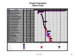 project schedule gantt chart